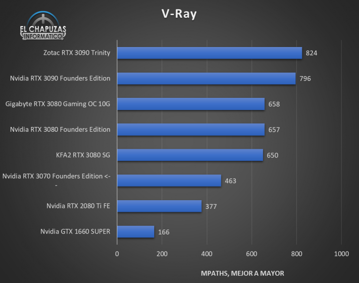 Nvidia GeForce RTX 3070 Founders Edition Benchmarks 6 740x584 35