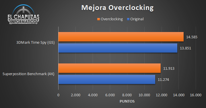 Benchmark Nvidia GeForce RTX 3070 Founders Edition con overclocking