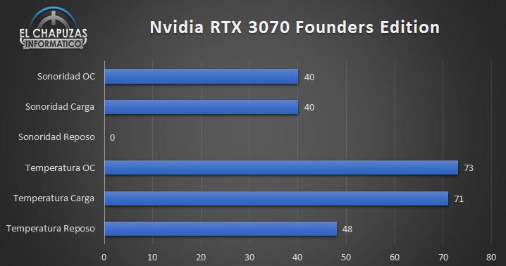 Temperatura de la Nvidia GeForce RTX 3070 Founders Edition