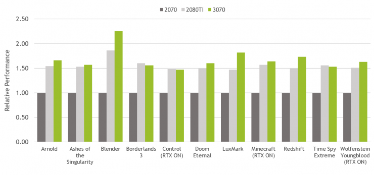 GeForce RTX 3070 vs GeForce RTX 2080 Ti vs GeForce RTX 2070