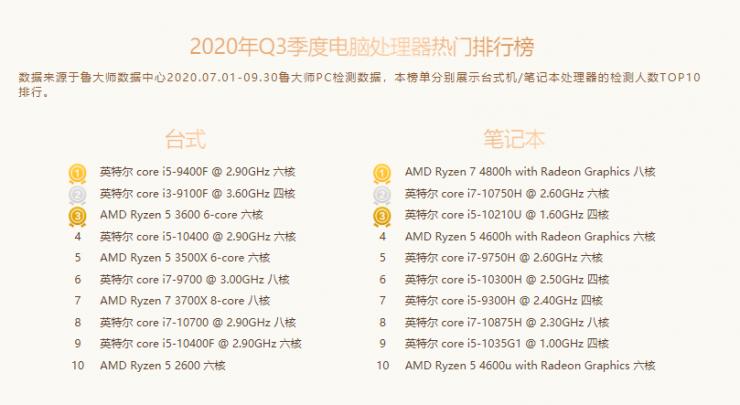 CPUs más populares en Master Lu