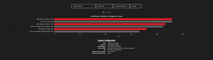 DOOM Eternal - COD Modern Warfare - Radeon RX 6900 XT vs Radeon RX 6800 XT vs Radeon RX 6800 vs GeForce RTX 3090 vs GeForce RTX 3080 vs GeForce RTX 2080 Ti