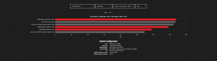The Division 2 - COD Modern Warfare - Radeon RX 6900 XT vs Radeon RX 6800 XT vs Radeon RX 6800 vs GeForce RTX 3090 vs GeForce RTX 3080 vs GeForce RTX 2080 Ti