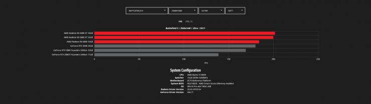 Battlefield V - COD Modern Warfare - Radeon RX 6900 XT vs Radeon RX 6800 XT vs Radeon RX 6800 vs GeForce RTX 3090 vs GeForce RTX 3080 vs GeForce RTX 2080 Ti