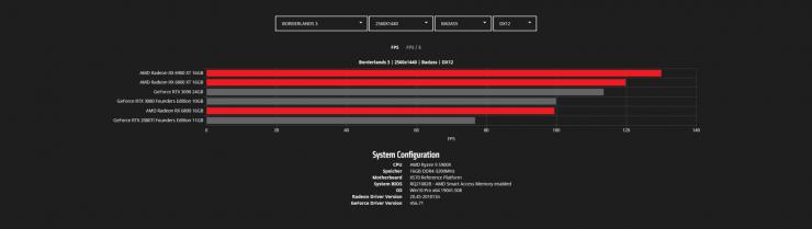 Borderlands 3 - COD Modern Warfare - Radeon RX 6900 XT vs Radeon RX 6800 XT vs Radeon RX 6800 vs GeForce RTX 3090 vs GeForce RTX 3080 vs GeForce RTX 2080 Ti