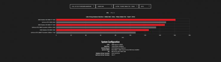 Radeon RX 6900 XT vs Radeon RX 6800 XT vs Radeon RX 6800 vs GeForce RTX 3090 vs GeForce RTX 3080 vs GeForce RTX 2080 Ti