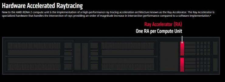 RayTracing acelerado por hardware