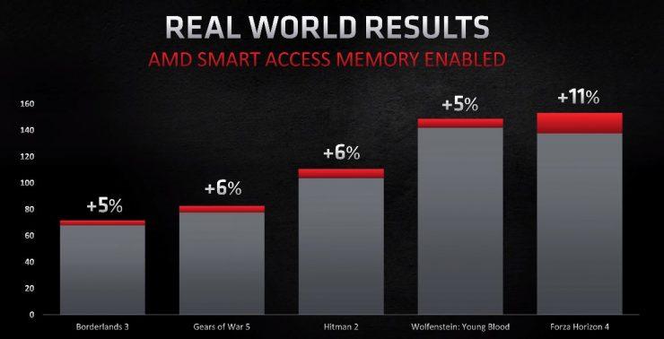 Rendimiento con AMD Smart Access Memory activado