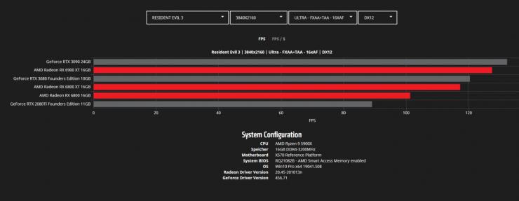 Resident Evil 3 4K - Radeon RX 6900 XT vs Radeon RX 6800 XT vs Radeon RX 6800 vs GeForce RTX 3090 vs GeForce RTX 3080 vs GeForce RTX 2080 Ti