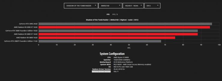 Shadow of The Tomb Raider 4K - Radeon RX 6900 XT vs Radeon RX 6800 XT vs Radeon RX 6800 vs GeForce RTX 3090 vs GeForce RTX 3080 vs GeForce RTX 2080 Ti