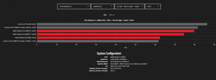 The Division 2 4K - Radeon RX 6900 XT vs Radeon RX 6800 XT vs Radeon RX 6800 vs GeForce RTX 3090 vs GeForce RTX 3080 vs GeForce RTX 2080 Ti