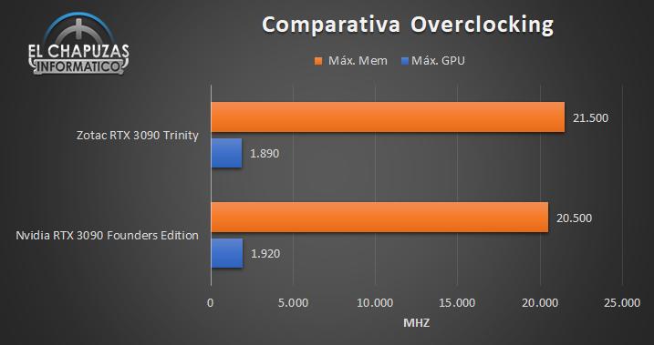 Zotac Gaming GeForce RTX 3090 Trinity - Comparativa OC