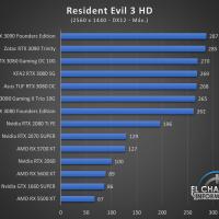 Zotac Gaming GeForce RTX 3090 Trinity Juegos QHD 15 200x200 64