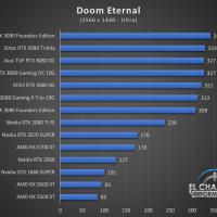 Zotac Gaming GeForce RTX 3090 Trinity Juegos QHD 6 200x200 55