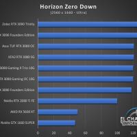 Zotac Gaming GeForce RTX 3090 Trinity Juegos QHD 9 200x200 58