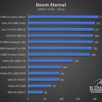 Zotac Gaming GeForce RTX 3090 Trinity Juegos UHD 6 200x200 74
