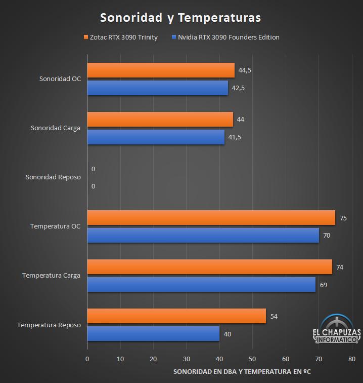 Zotac Gaming GeForce RTX 3090 Trinity - Temperaturas y sonoridad