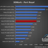 Zotac GeForce RTX 3070 Twin Edge Benchmarks 2 200x200 28