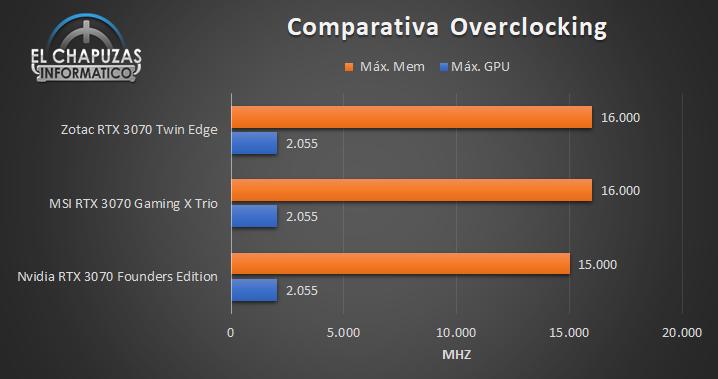 Zotac GeForce RTX 3070 Twin Edge - Comparativa OC