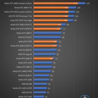 Zotac GeForce RTX 3070 Twin Edge Juegos FHD 10 200x200 41
