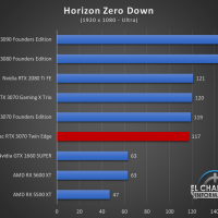 Zotac GeForce RTX 3070 Twin Edge Juegos FHD 9 200x200 40