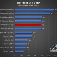 Zotac GeForce RTX 3070 Twin Edge Juegos QHD 15 200x200 65