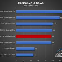 Zotac GeForce RTX 3070 Twin Edge Juegos QHD 9 200x200 59