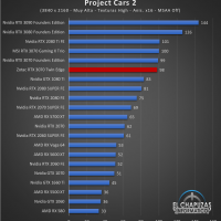 Zotac GeForce RTX 3070 Twin Edge Juegos UHD 12 200x200 81