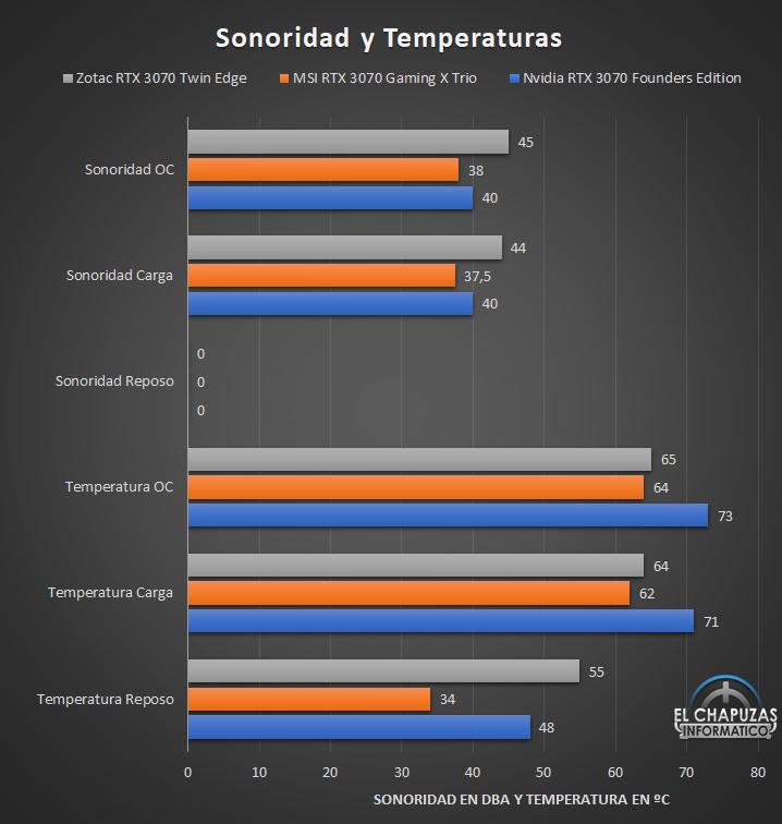 Zotac GeForce RTX 3070 Twin Edge - Sonoridad y temperaturas