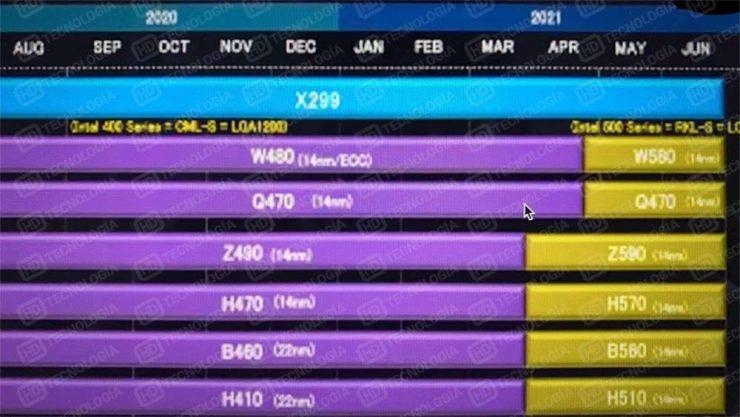 Hoja de ruta CPUs Intel 500 Series