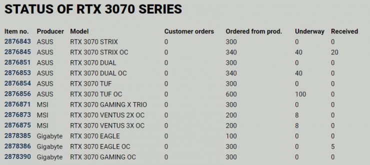 Precompras de GPUs GeForce RTX 3070 Series