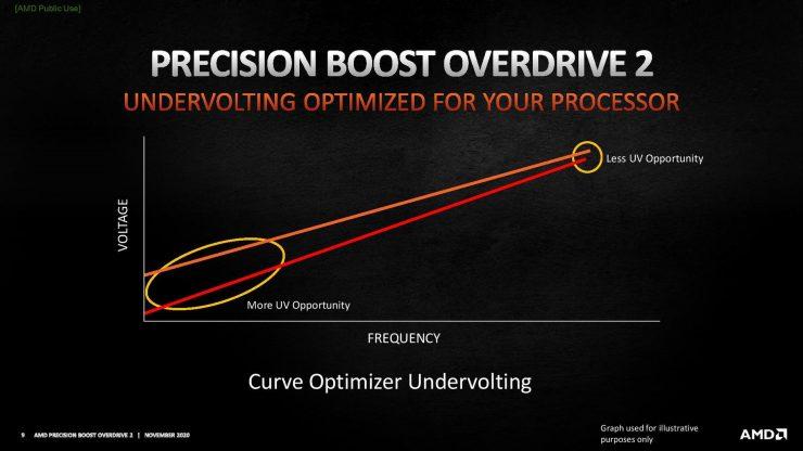Undervolting AMD Precision Boost Overdrive 2