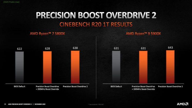 Rendimiento Precision Boost Overdrive 2