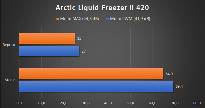 Arctic Liquid Freezer II 420 - Temperaturas