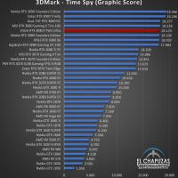 EVGA GeForce RTX 3080 FTW3 Ultra Benchmarks 1 200x200 25