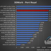 EVGA GeForce RTX 3080 FTW3 Ultra Benchmarks 2 200x200 26