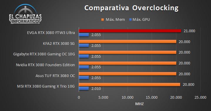 EVGA GeForce RTX 3080 FTW3 Ultra - Comparativa OC