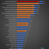 EVGA GeForce RTX 3080 FTW3 Ultra Juegos FHD 10 200x200 40