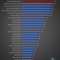 EVGA GeForce RTX 3080 FTW3 Ultra Juegos FHD 16 200x200 46