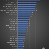 EVGA GeForce RTX 3080 FTW3 Ultra Juegos FHD 19 200x200 49
