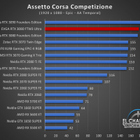 EVGA GeForce RTX 3080 FTW3 Ultra Juegos FHD 2 200x200 32