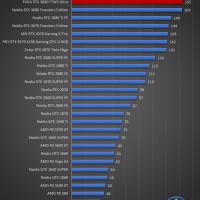 EVGA GeForce RTX 3080 FTW3 Ultra Juegos FHD 8 200x200 38