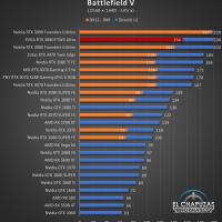 EVGA GeForce RTX 3080 FTW3 Ultra Juegos QHD 3 200x200 52