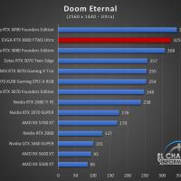 EVGA GeForce RTX 3080 FTW3 Ultra Juegos QHD 7 200x200 56