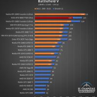 EVGA GeForce RTX 3080 FTW3 Ultra Juegos UHD 3 200x200 71