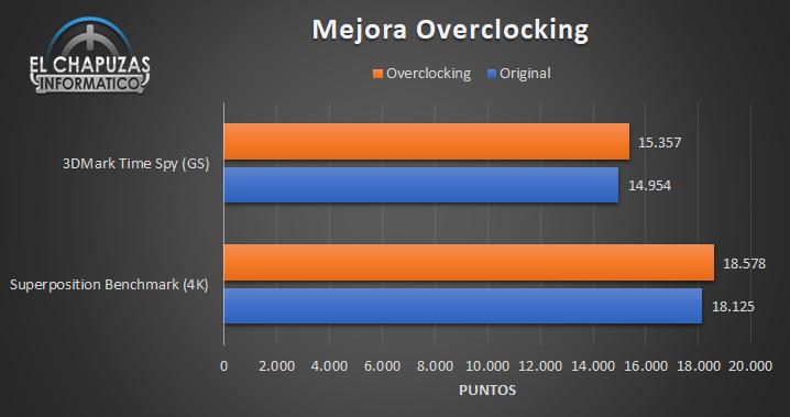 EVGA GeForce RTX 3080 FTW3 Ultra - Mejora OC