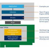 Intel anuncia su nueva tecnología Open FPGA Stack para facilitar el desarrollo de plataformas personalizadas