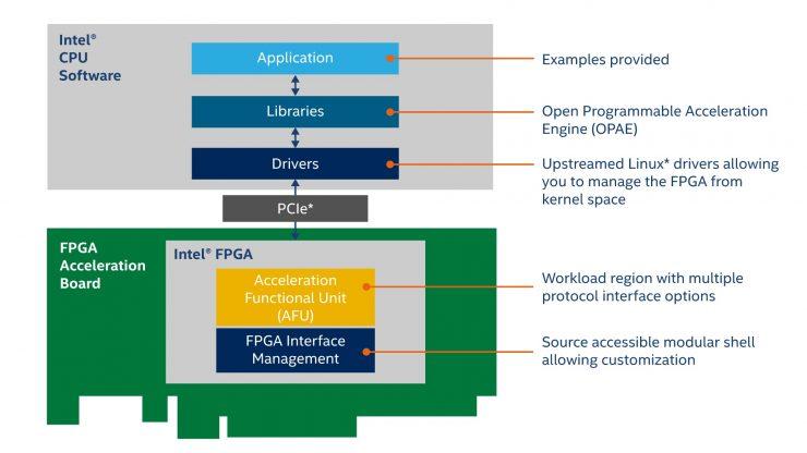 Open FPGA Stack