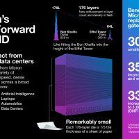 Micron anuncia los primeros chips 3D NAND Flash de 176 capas, mejoran su rendimiento en un 33%