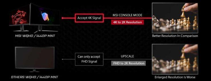 Monitor MSI Gaming Modo Consola